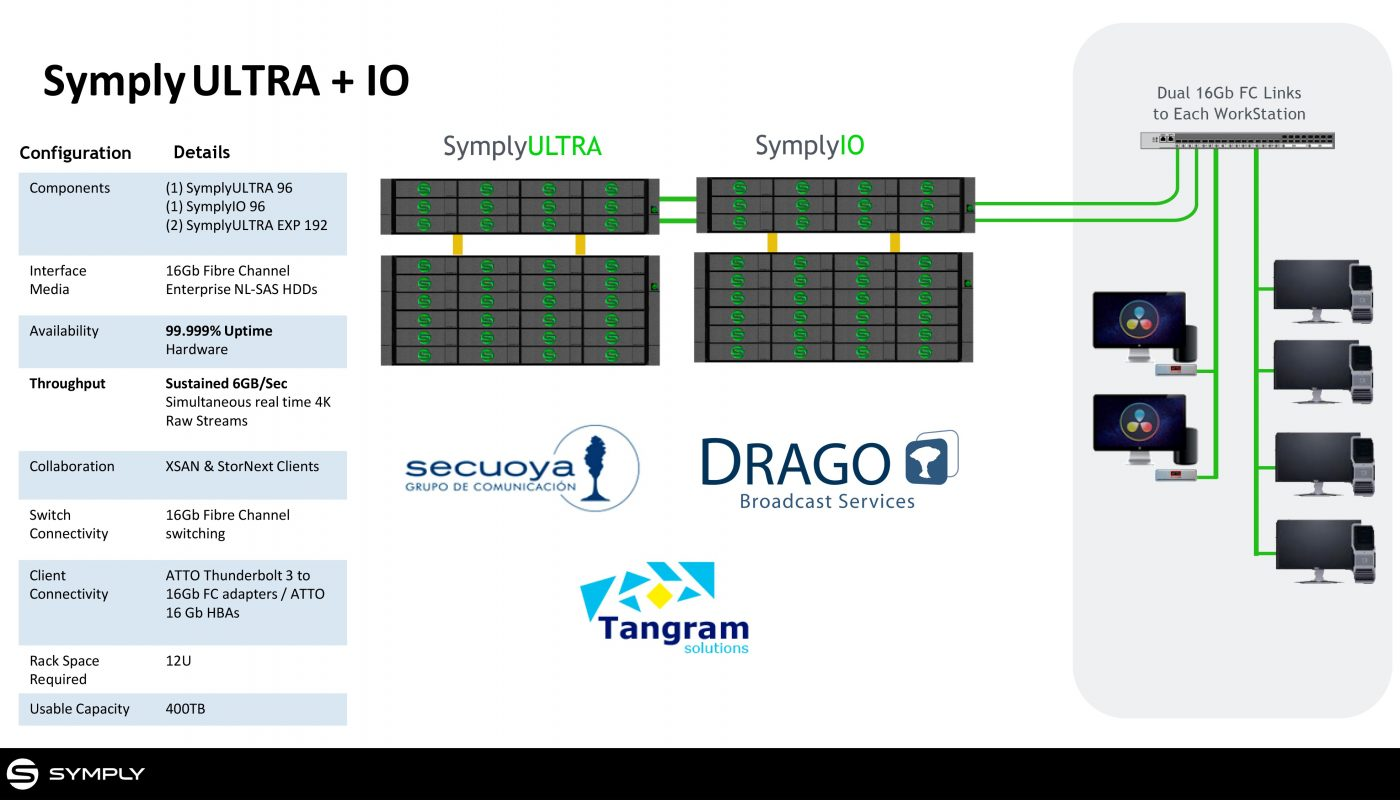 Tangram Solutions & Symply: A SAN solution for demanding Media production workflows