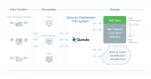 Qumulo Video Workflow